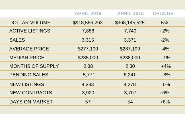 Orlando Housing Market Activity: April 2019