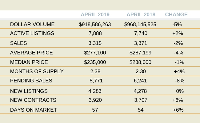 Orlando Housing Market Activity: May 2019