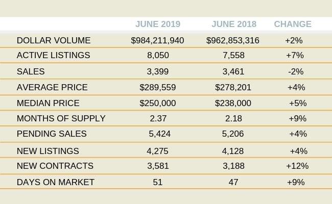 Orlando Housing Market Activity: June 2019