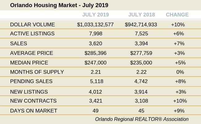 Orlando Housing Market Activity: July 2019