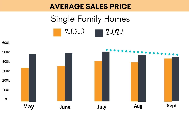housing market forecast 2022 florida