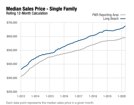 Long Beach Housing Market 90815