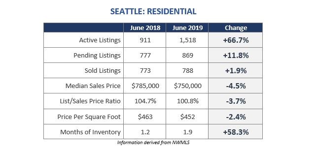 Seattle Market Update—Reviewing June 2019