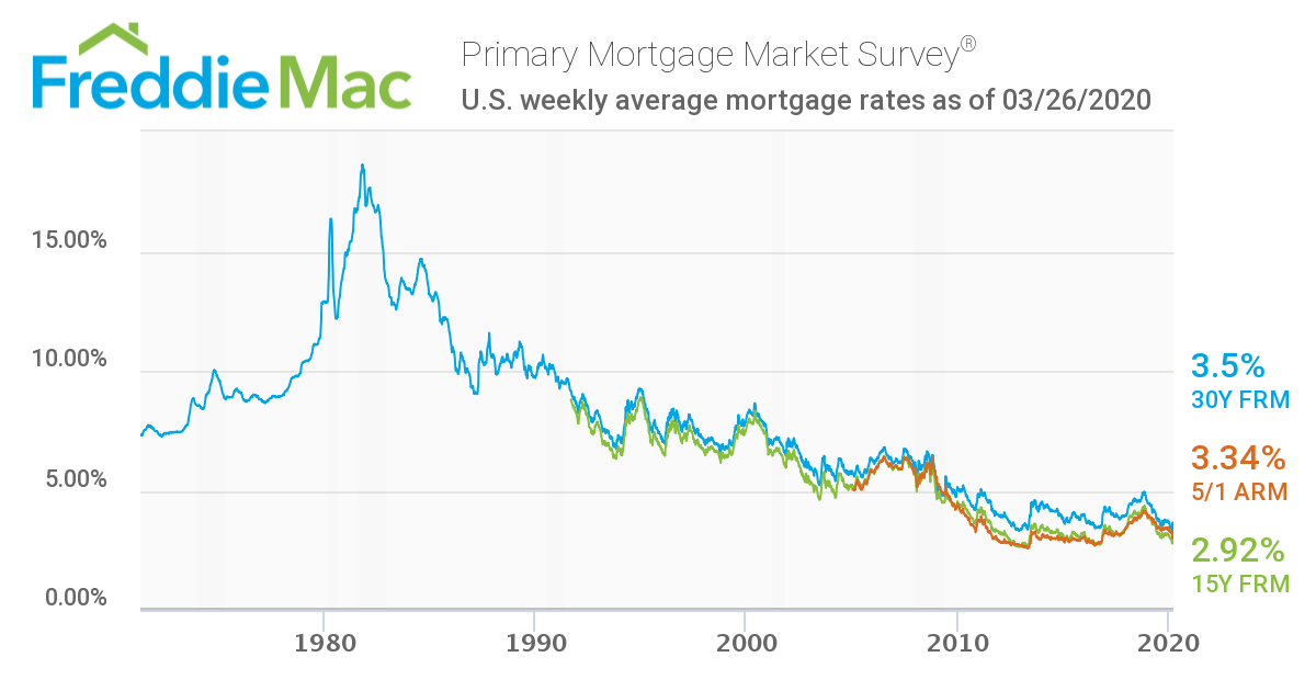 Mortgage rates from 1971 to 2020