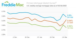 Mortgage rates from November 26, 2019, to March 28, 2020