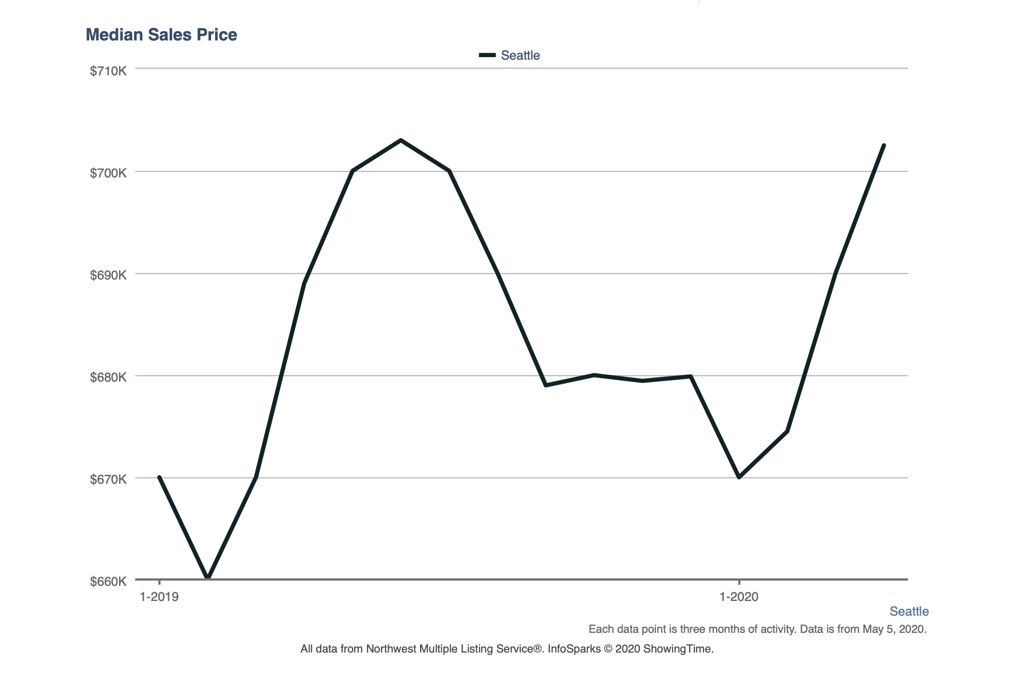 Median Seattle prices from April 2019 to April 2020