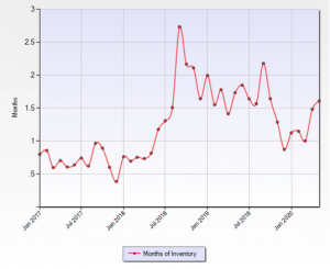 Months of inventory in the Seattle real estate market