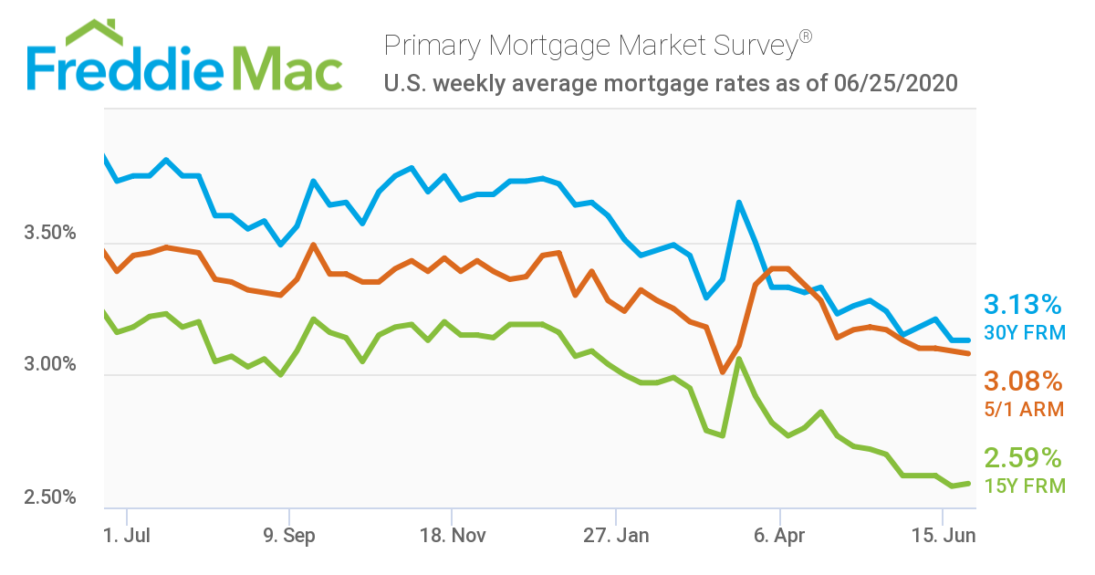 Graph of mortgage rates from June 2019 to June 2020