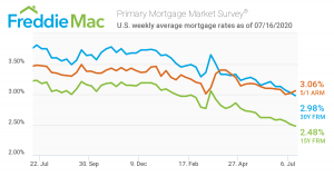 Mortgage rates for the past month