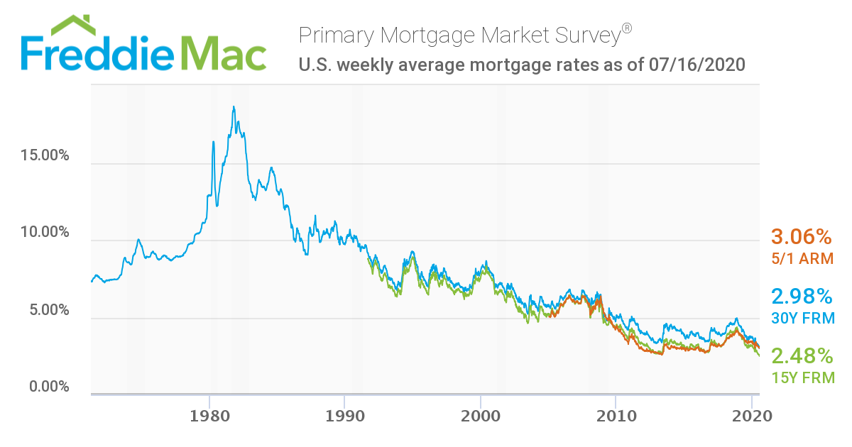 Mortgage rates since 1971