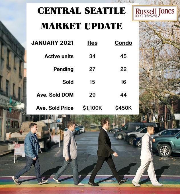 2021 02 04 Capitol Hill Market Stats