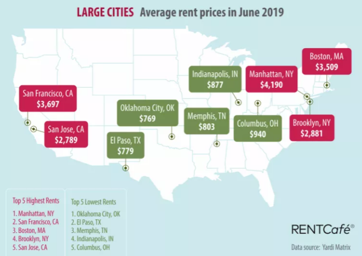 Here's a List of Rent in Other Cities Compared to Boston