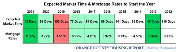 OC Housing Report