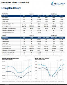 local real estate market October 2017