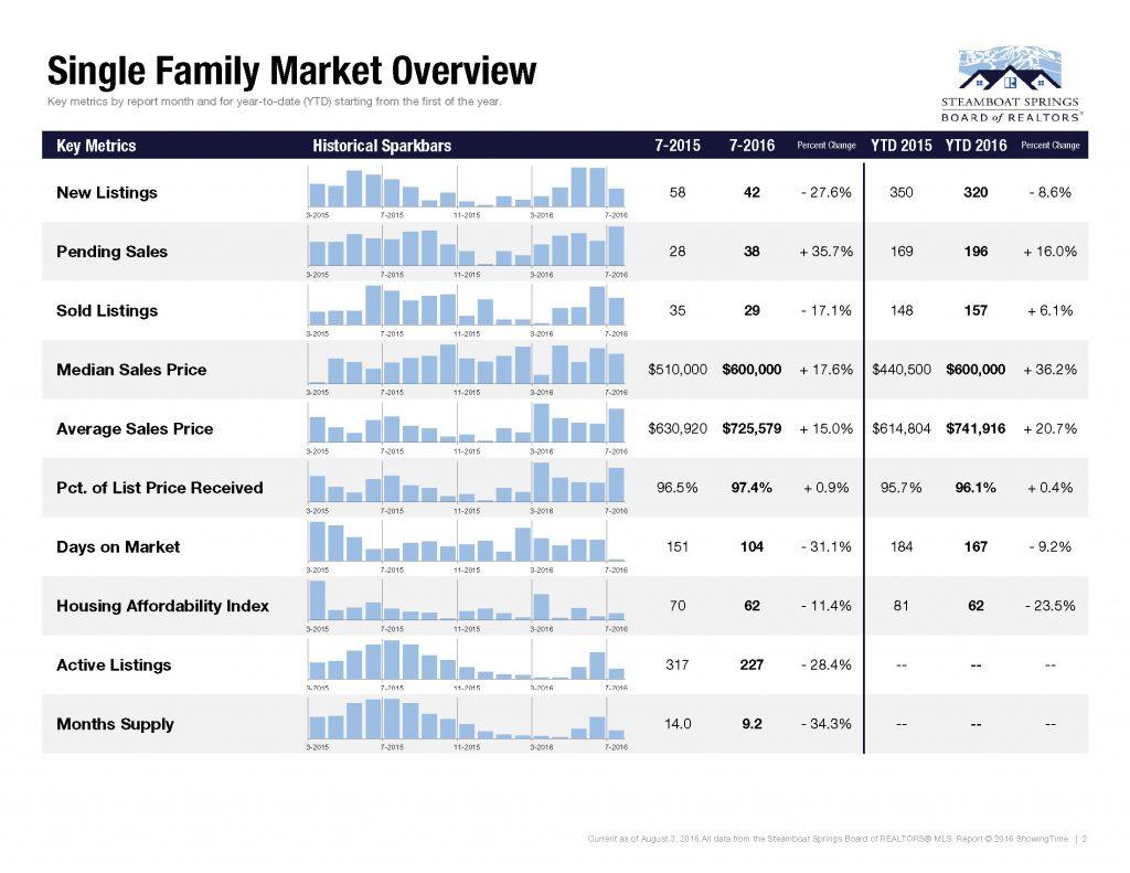 Steamboat-Market-Profile-2016-July_Page_02