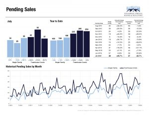 Steamboat Market - Pending Sales