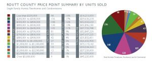 ROUTT COUNTY PRICE POINT SUMMARY BY UNITS SOLD
