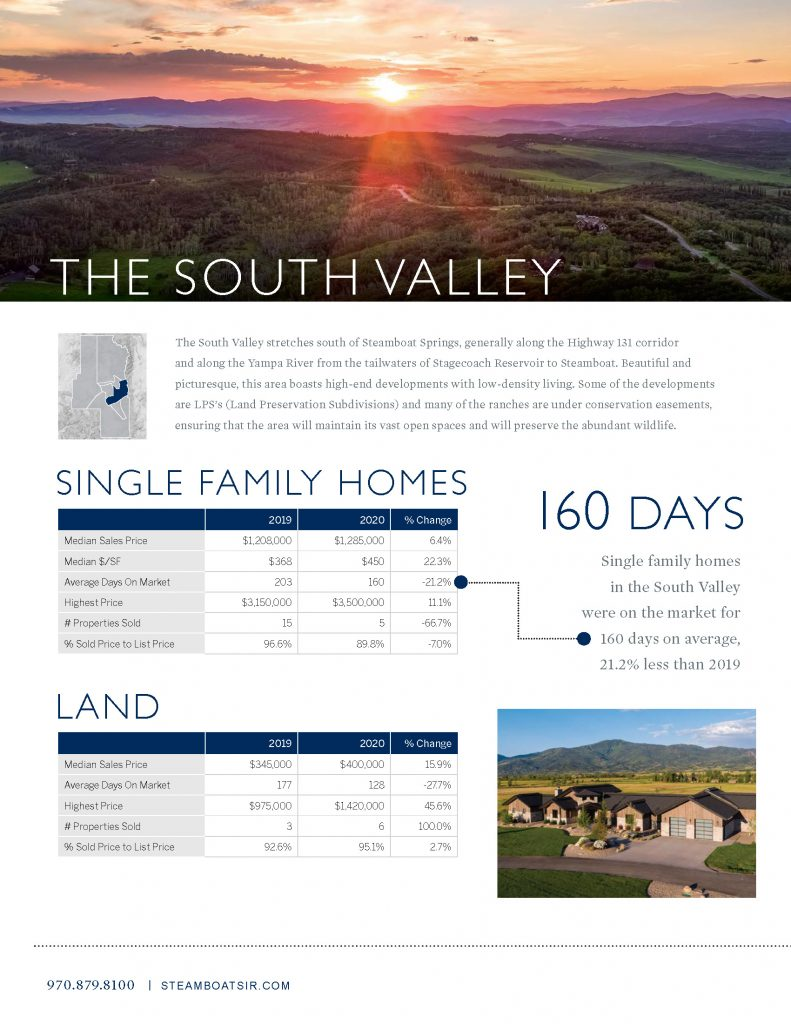SOuth Yampa Valley Market Report