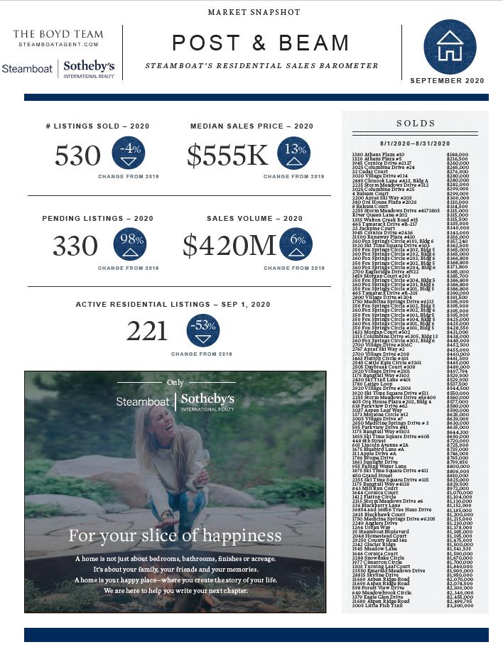 Steamboat Springs Real Estate Market Report Snapshot