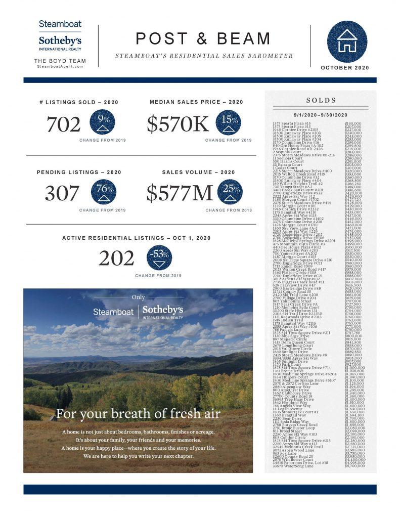 Steamboat Real Estate Market Repor