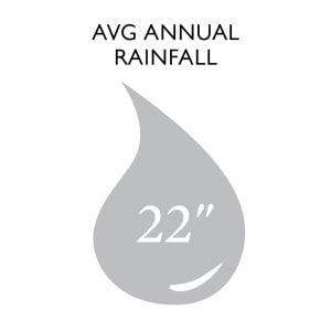 Average Annual Rainfall: 22 inches