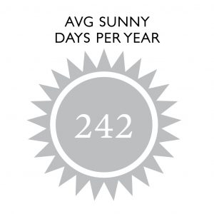 Average Days Of Sunny Weather: 242