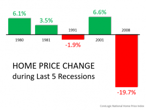 Home price changes and recession