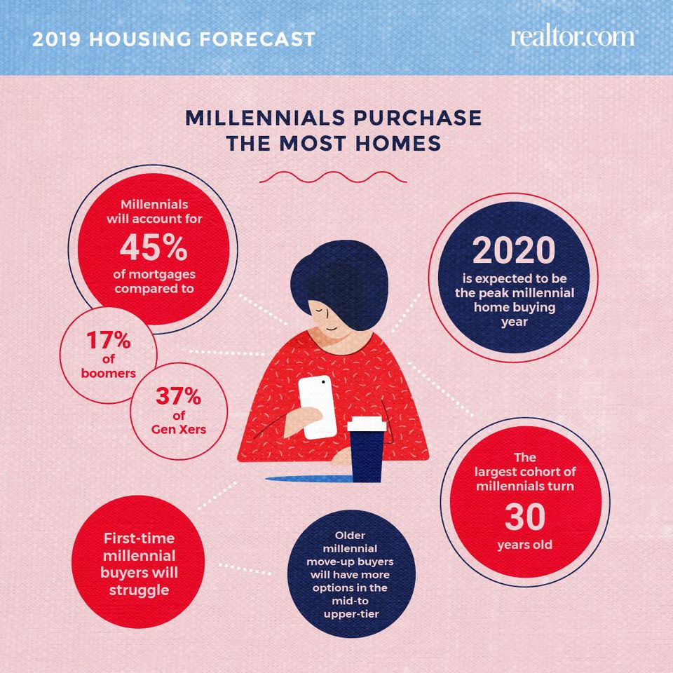2019 is here and the Housing Market Outlook looks good!