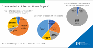 Characteristics of Second Home Buyers by property type purchased, location, and nationality.