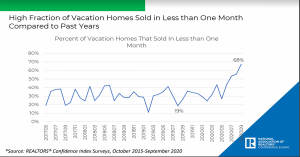 Fraction of vacation homes sold in less than one month compared to past years.