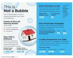 Infographic explaining how the 2021 housing market is not a bubble like from 2006.