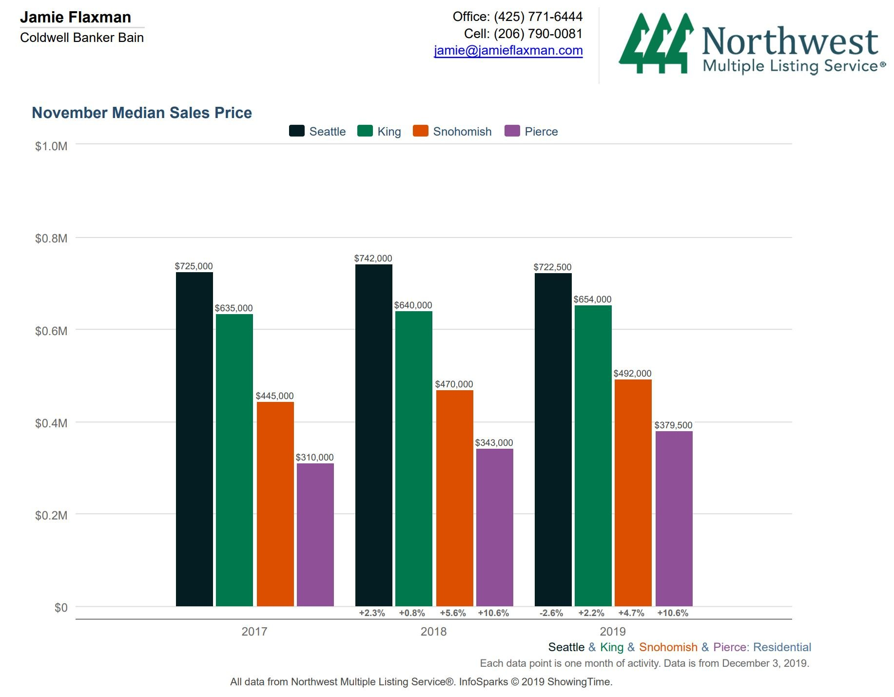 November median sales price