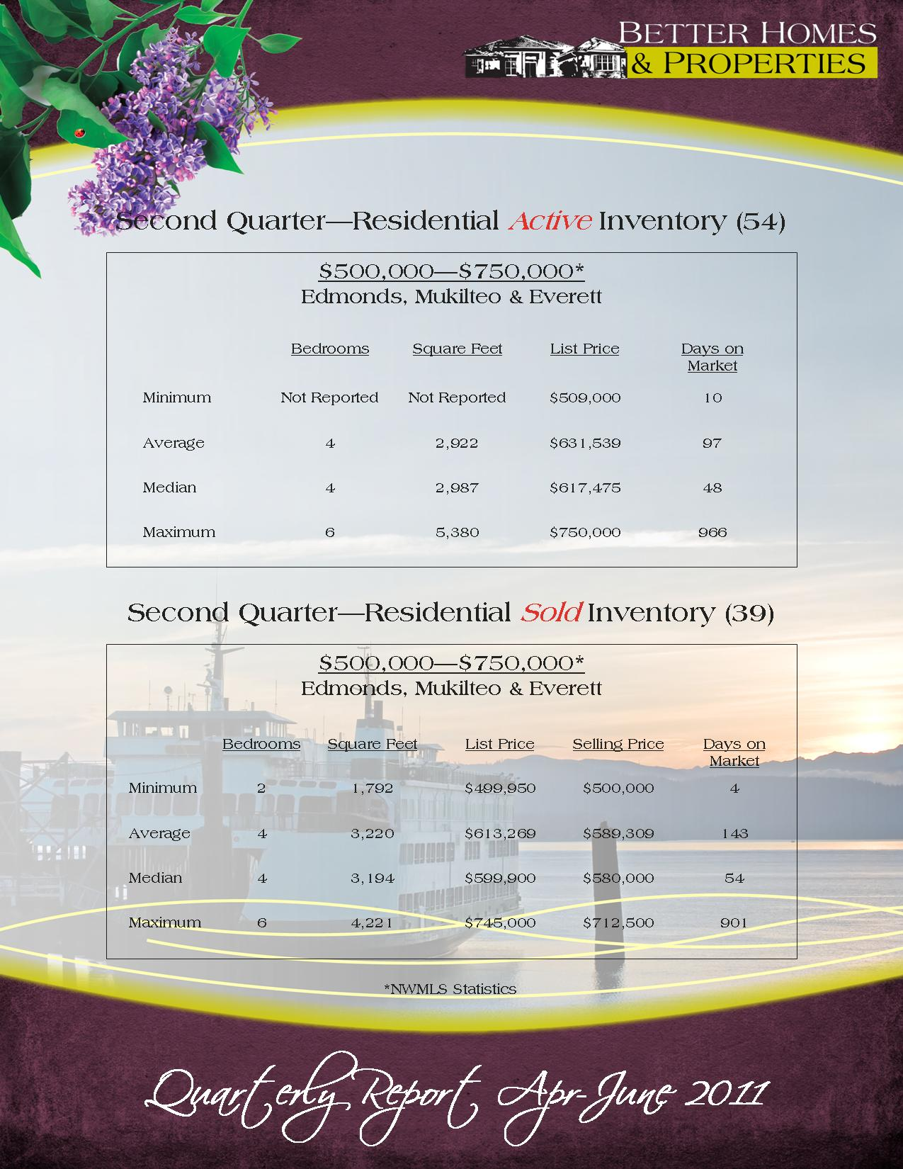 quarterly-report-apr-june-20113