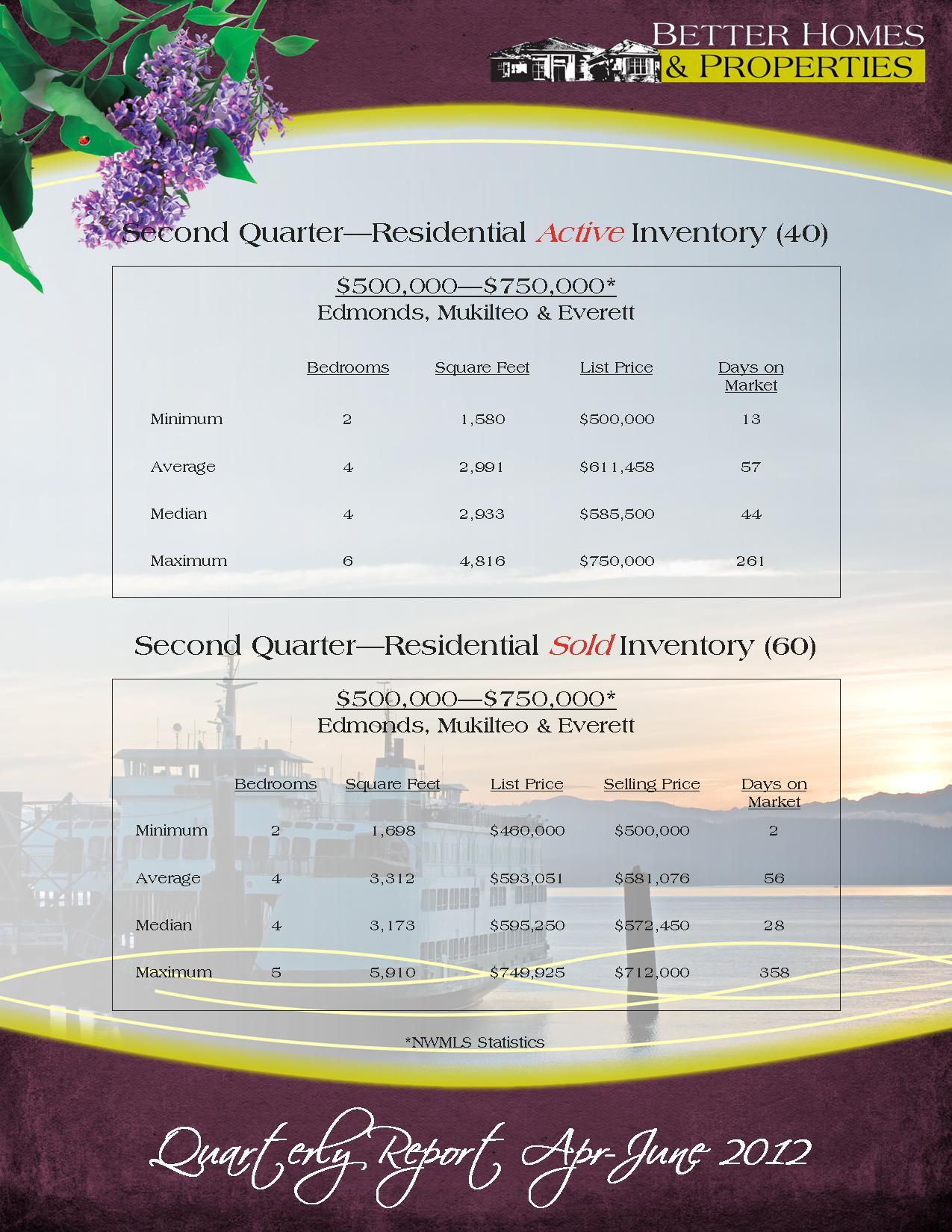 quarterly-report-apr-june-2012