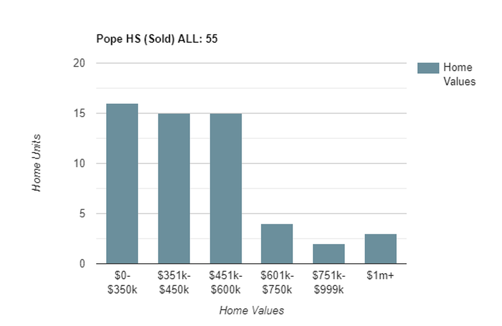 pope sold