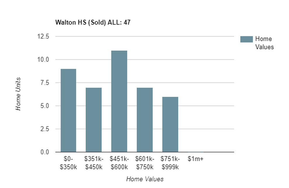 walton sold