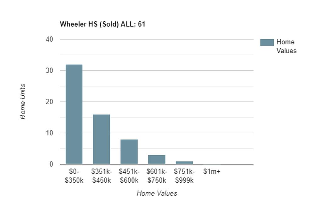 wheeler sold
