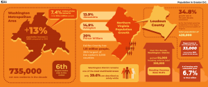 Northern Virginia Population increase infographic.