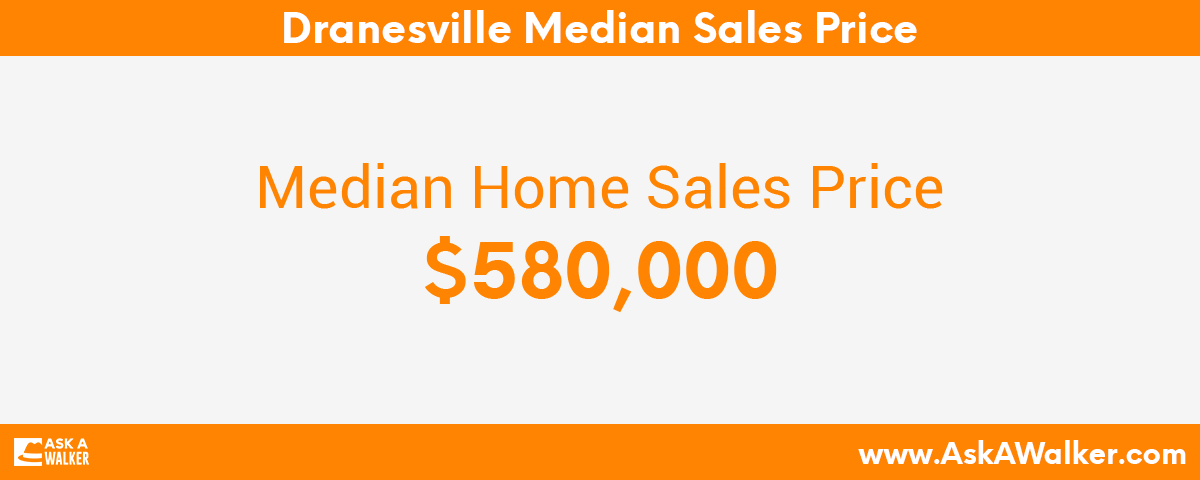 Median Sales Price of Dranesville