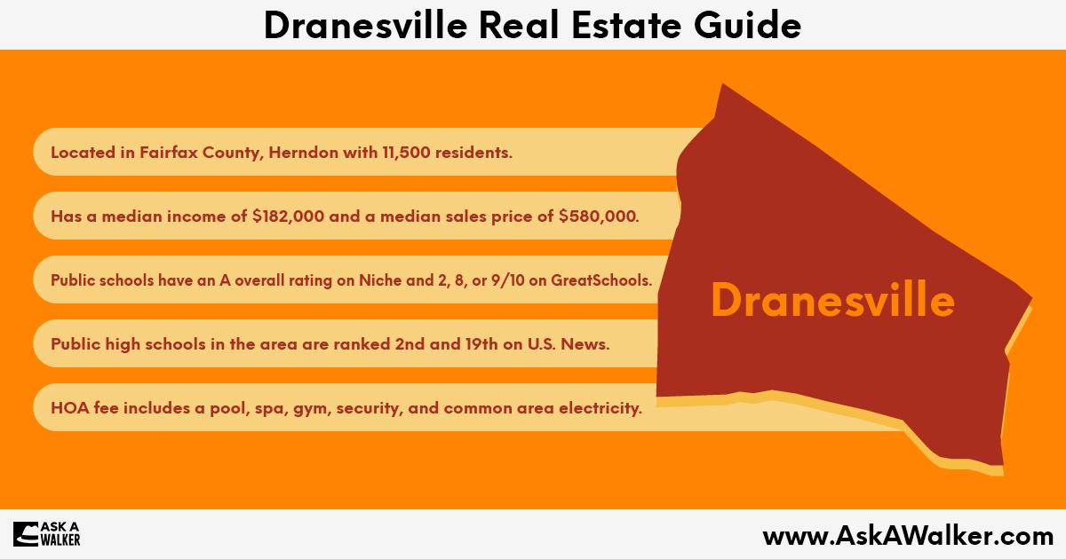 Real Estate Guide of Dranesville