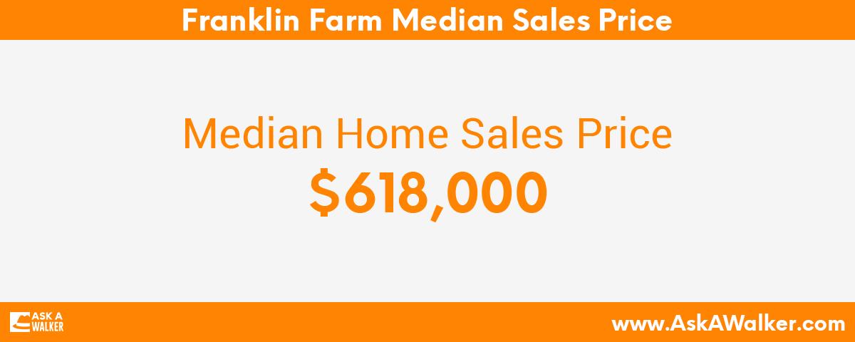 Median Sales Price of Franklin Farm