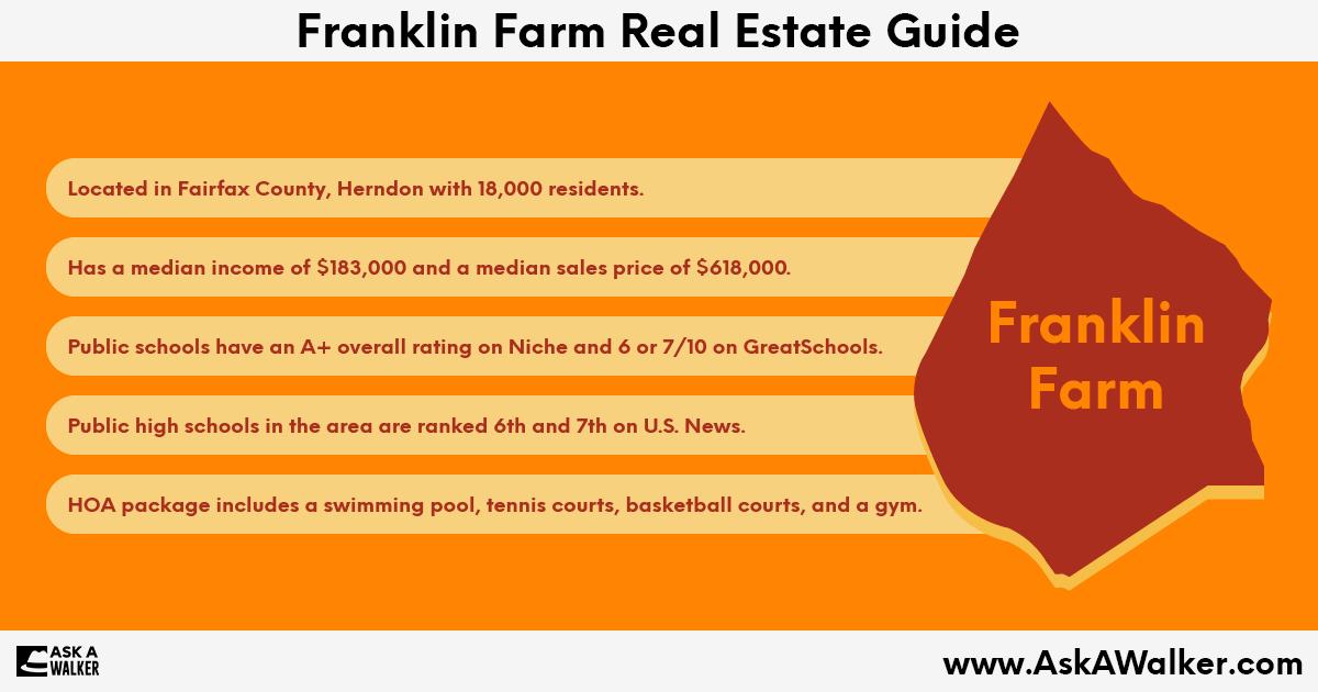 Real Estate Guide of Franklin Farm