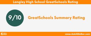 GreatSchools Rating of Langley High School
