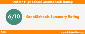 GreatSchools Rating of Oakton High School