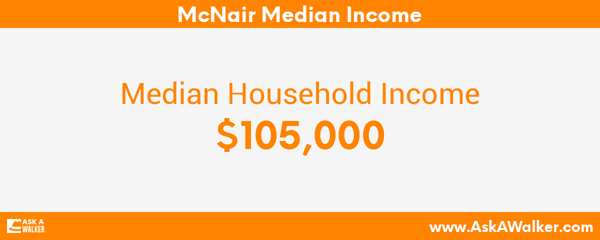 Median Income of McNair