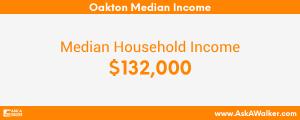Median Income of Oakton