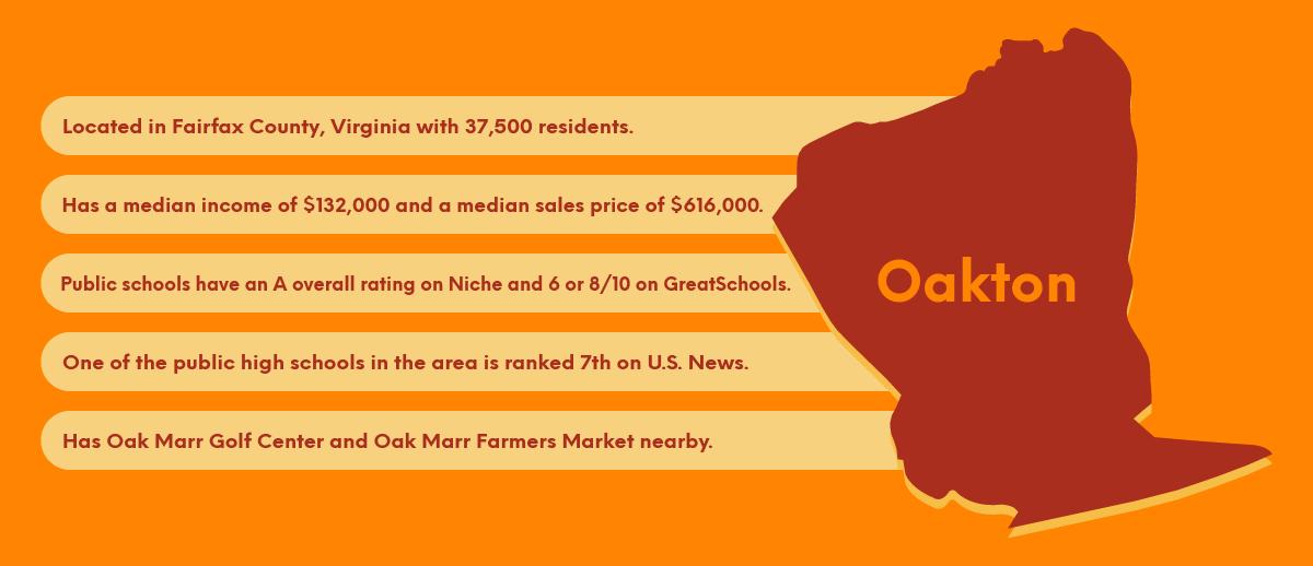 Real Estate Guide of Oakton