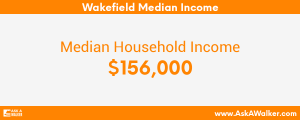 Median Income of Wakefield