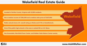Real Estate Guide of Wakefield