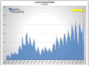 OC Housing Market